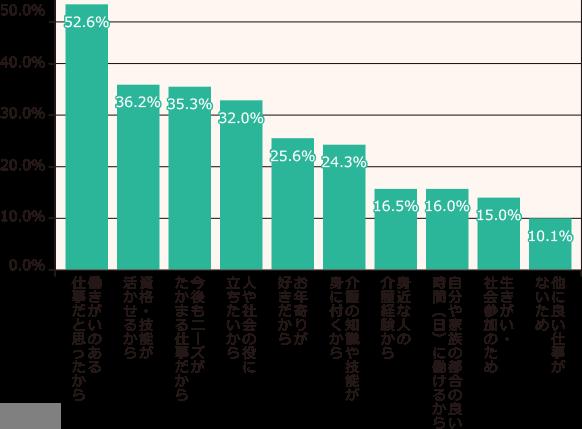 介護の数字